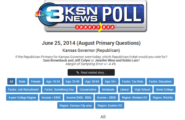 You can clearly see that in KSN's first poll, conducted last month, that they contacted three categories of Republican: conservatives, moderates, and liberals.